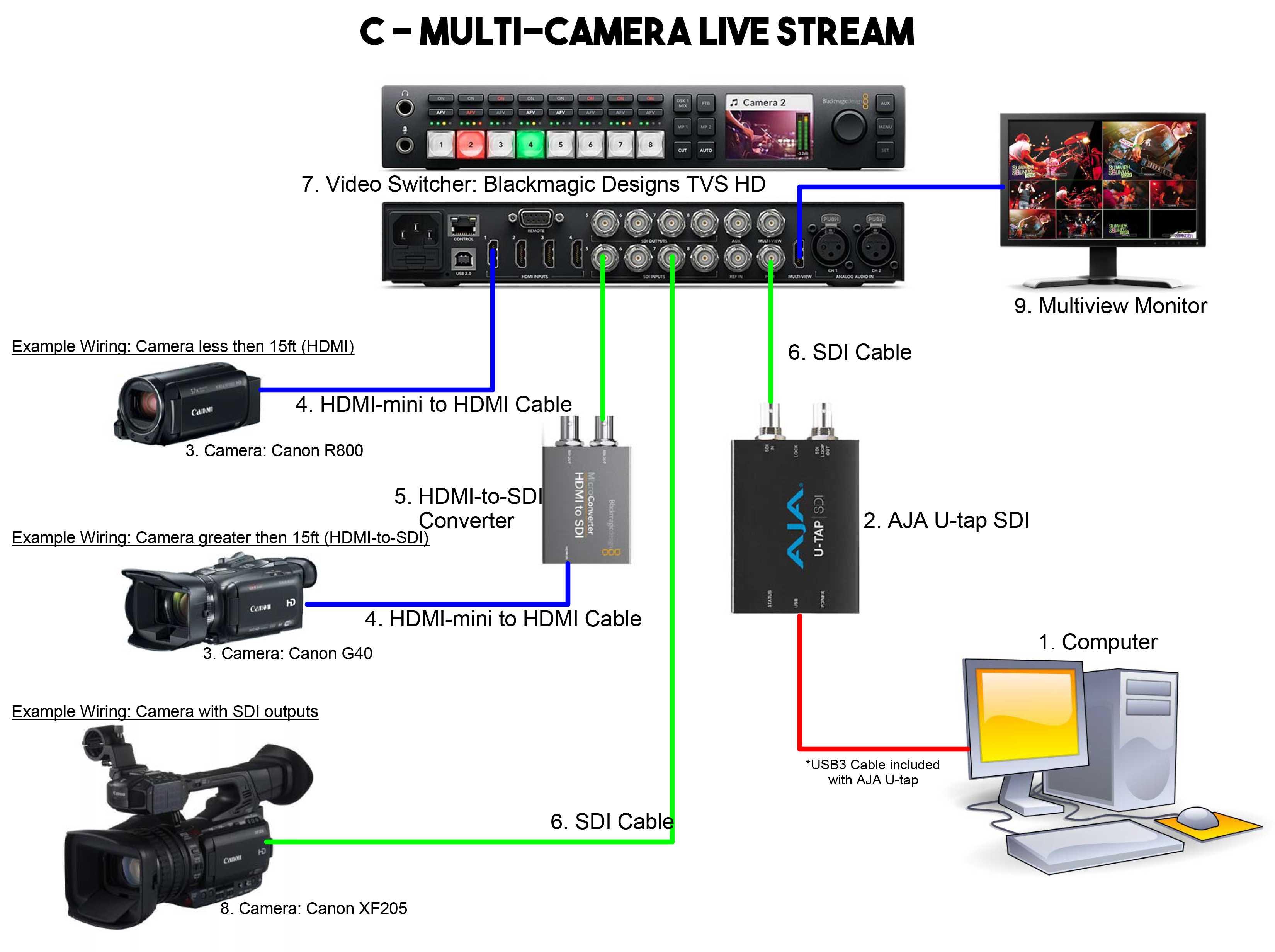 Ballastmedia ballast media page 3 note each of the 3 cameras is showing a different method of connecting a camera to your switcher 1 direct hdmi 15ft 2 hdmi converted to sdi for longer asfbconference2016 Choice Image