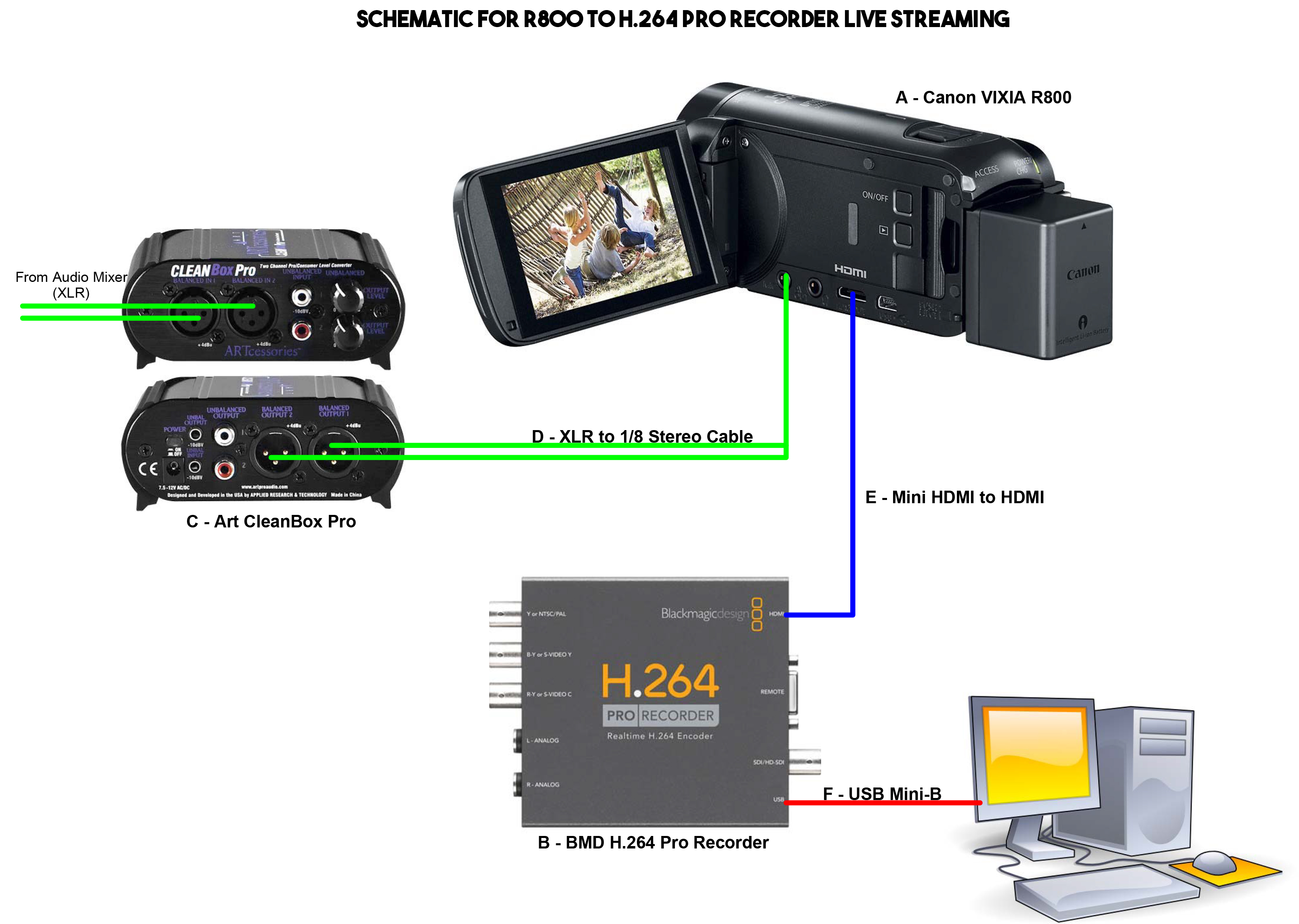 Schematic For H 264 Pro Recorder Streaming To Mxlight Ballast Media